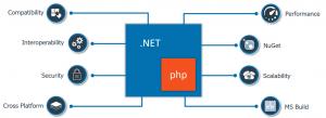 php và .Net