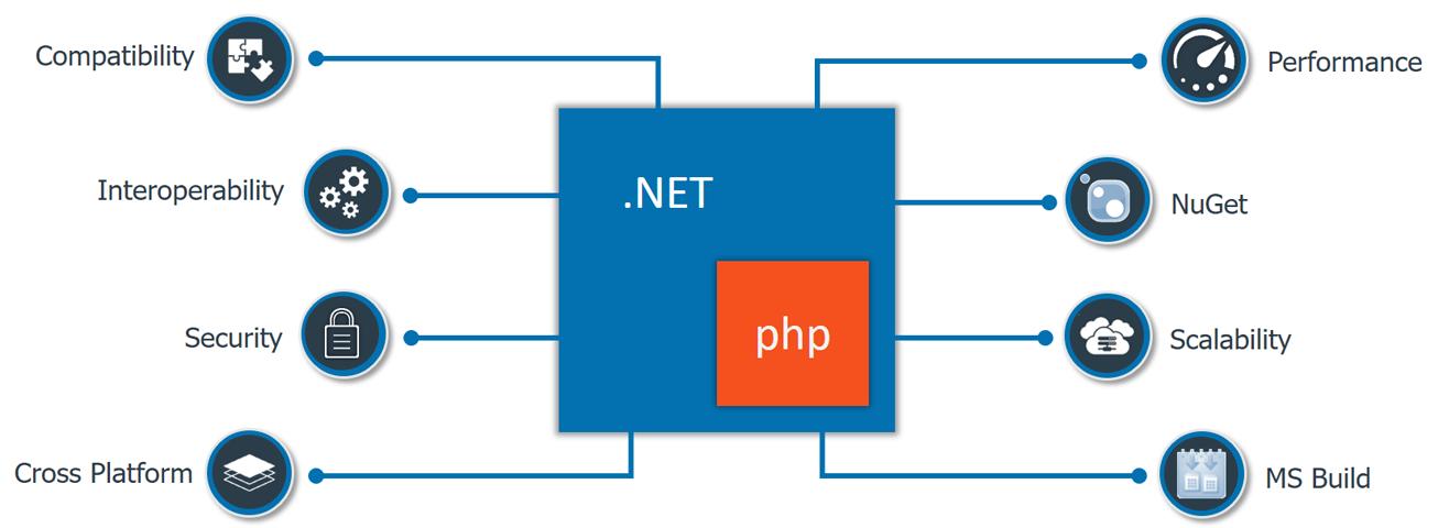 Những lợi ích giữa lập trình PHP và .net