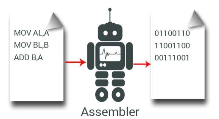 Ngôn ngữ lập trình Assembly.